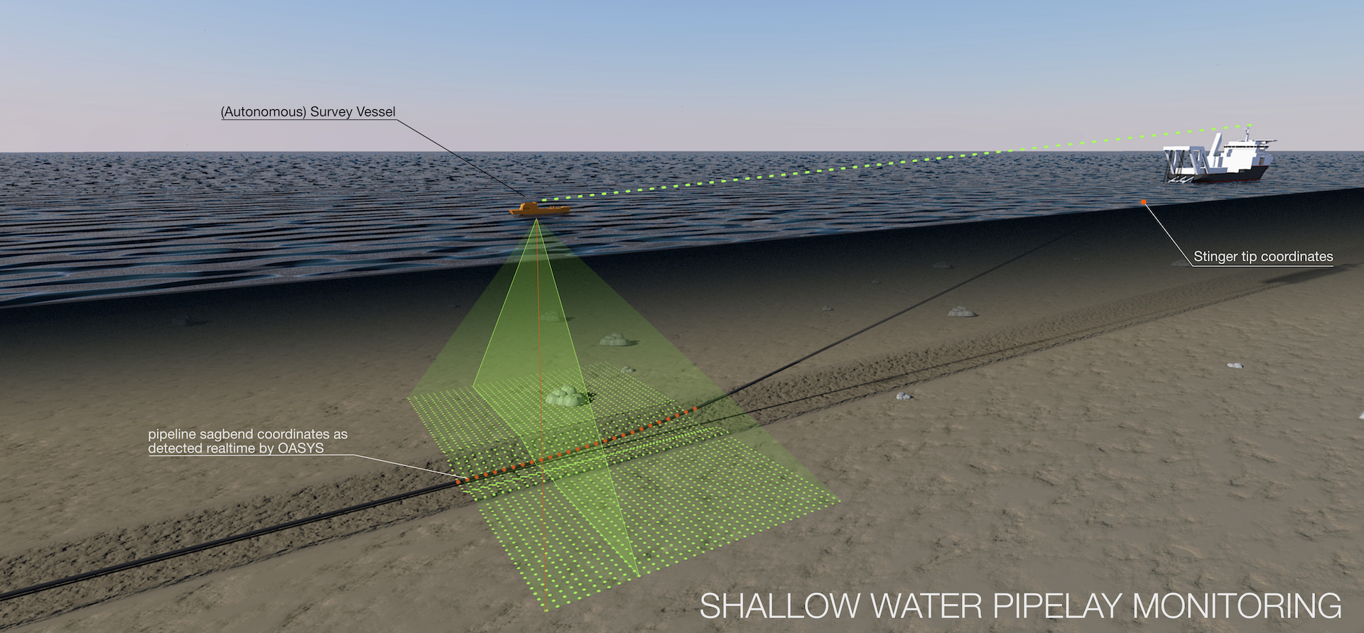Shallow water pipe lay monitoring directly from an ASV